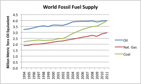 world-fossil-fuel-supply-oil-natural-gas-coal