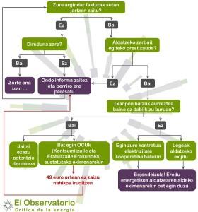 diagrama_euskera_actualizado